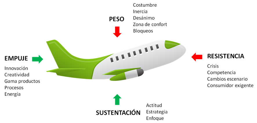 Lecciones aeronáuticas para pilotar una empresa